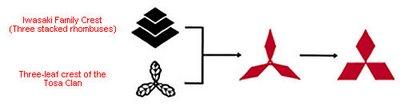 митсубиси история логотипа